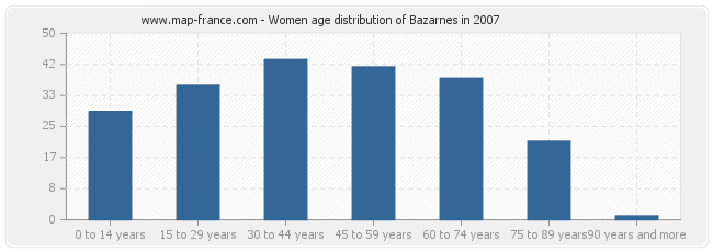 Women age distribution of Bazarnes in 2007