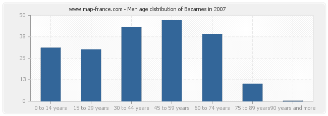 Men age distribution of Bazarnes in 2007