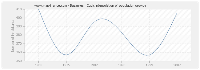 Bazarnes : Cubic interpolation of population growth