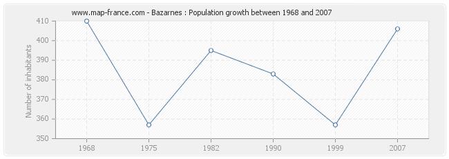 Population Bazarnes