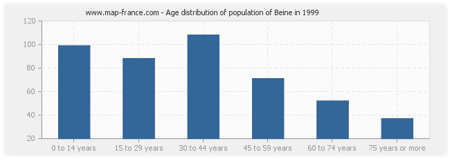 Age distribution of population of Beine in 1999