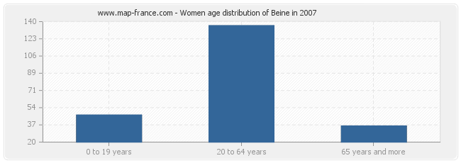Women age distribution of Beine in 2007