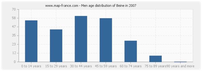 Men age distribution of Beine in 2007