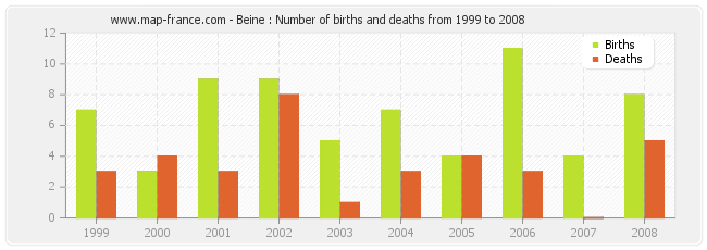Beine : Number of births and deaths from 1999 to 2008