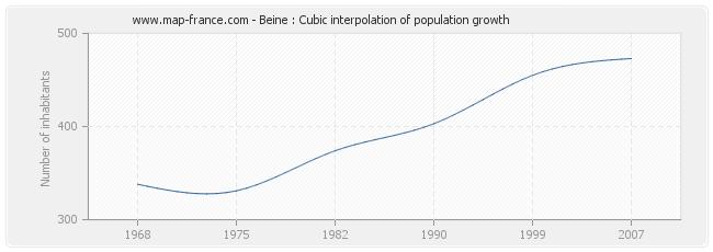 Beine : Cubic interpolation of population growth