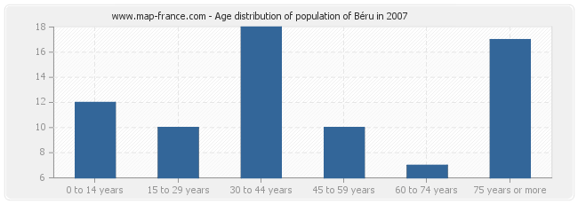 Age distribution of population of Béru in 2007