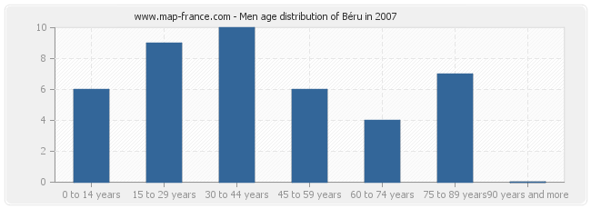 Men age distribution of Béru in 2007