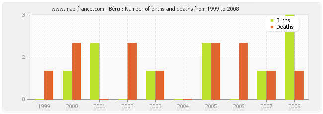 Béru : Number of births and deaths from 1999 to 2008