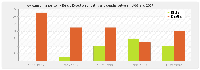 Béru : Evolution of births and deaths between 1968 and 2007
