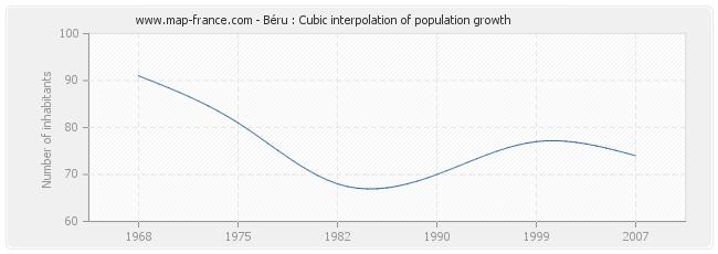 Béru : Cubic interpolation of population growth