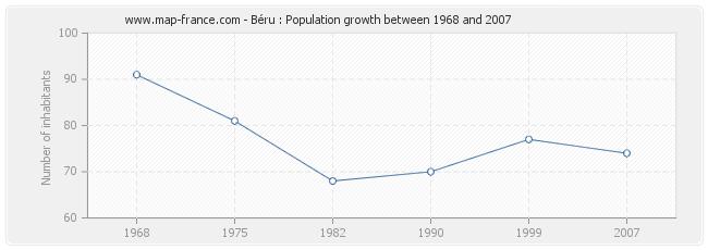 Population Béru