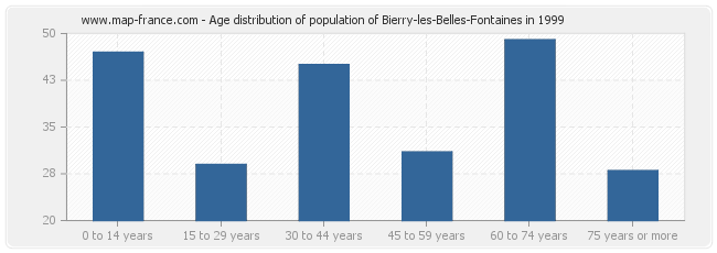 Age distribution of population of Bierry-les-Belles-Fontaines in 1999