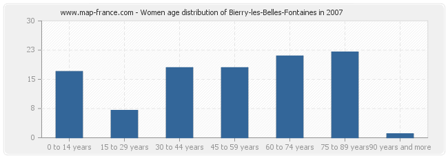 Women age distribution of Bierry-les-Belles-Fontaines in 2007