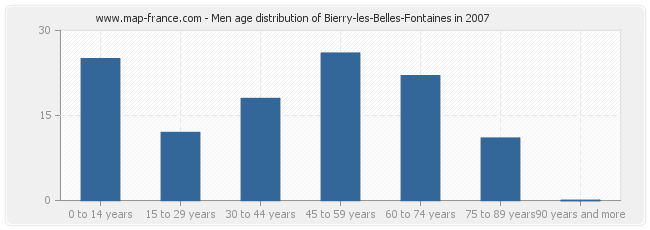 Men age distribution of Bierry-les-Belles-Fontaines in 2007