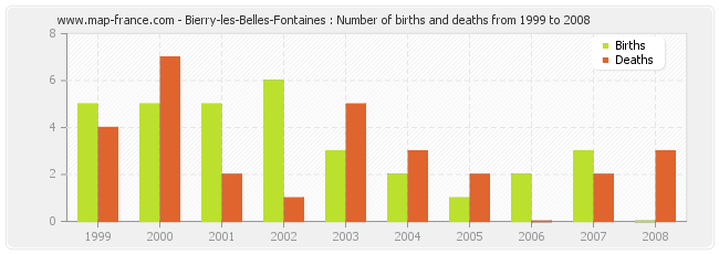 Bierry-les-Belles-Fontaines : Number of births and deaths from 1999 to 2008