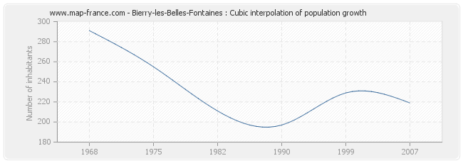 Bierry-les-Belles-Fontaines : Cubic interpolation of population growth