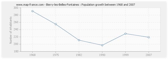 Population Bierry-les-Belles-Fontaines