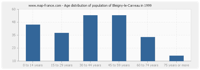 Age distribution of population of Bleigny-le-Carreau in 1999