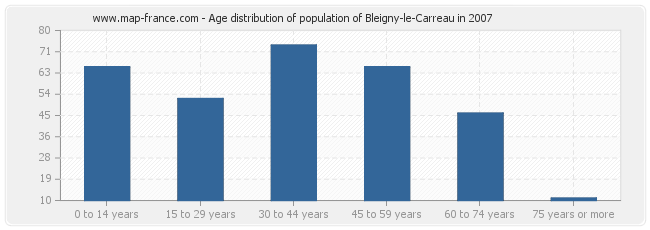 Age distribution of population of Bleigny-le-Carreau in 2007