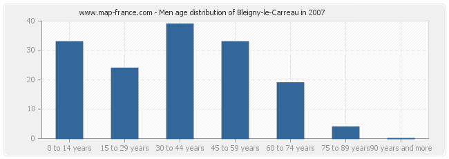 Men age distribution of Bleigny-le-Carreau in 2007