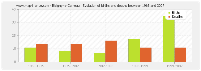 Bleigny-le-Carreau : Evolution of births and deaths between 1968 and 2007