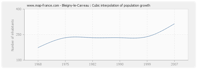 Bleigny-le-Carreau : Cubic interpolation of population growth