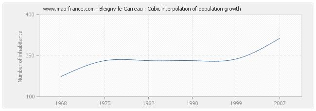 Bleigny-le-Carreau : Cubic interpolation of population growth