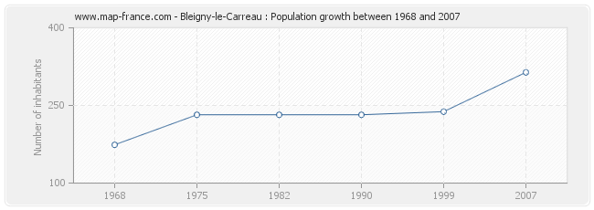 Population Bleigny-le-Carreau