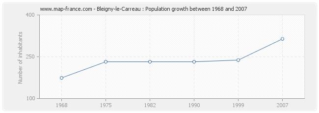 Population Bleigny-le-Carreau