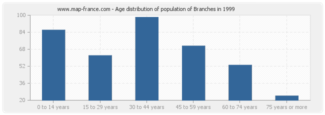 Age distribution of population of Branches in 1999
