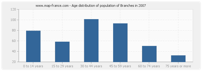 Age distribution of population of Branches in 2007