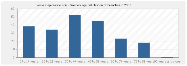 Women age distribution of Branches in 2007