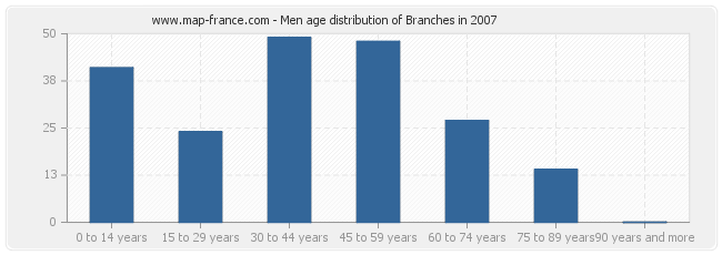 Men age distribution of Branches in 2007