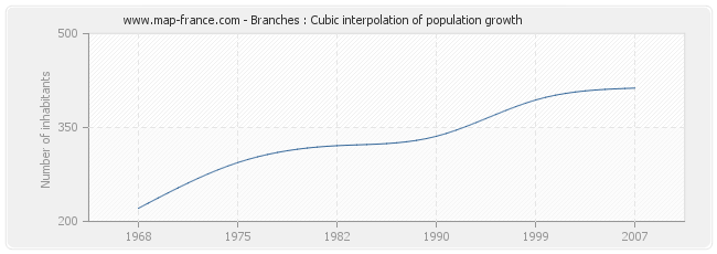 Branches : Cubic interpolation of population growth