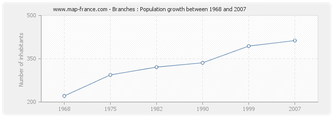 Population Branches