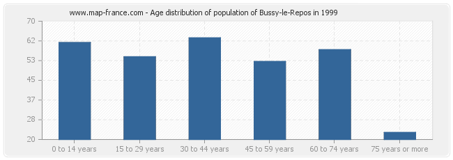 Age distribution of population of Bussy-le-Repos in 1999