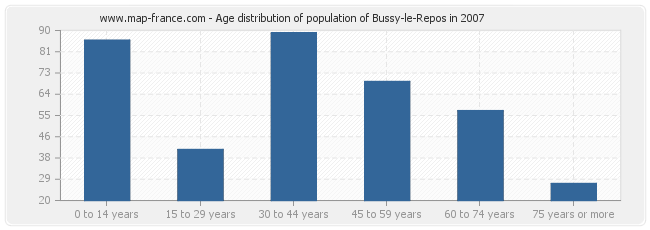 Age distribution of population of Bussy-le-Repos in 2007