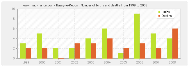 Bussy-le-Repos : Number of births and deaths from 1999 to 2008