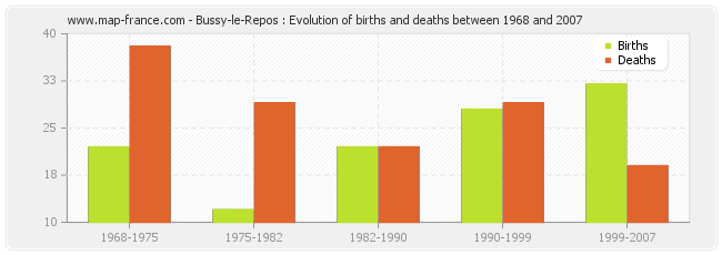 Bussy-le-Repos : Evolution of births and deaths between 1968 and 2007