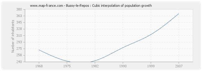 Bussy-le-Repos : Cubic interpolation of population growth