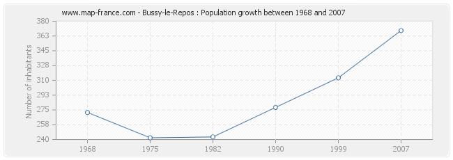 Population Bussy-le-Repos