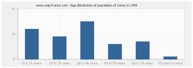 Age distribution of population of Censy in 1999