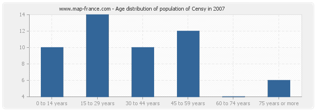 Age distribution of population of Censy in 2007