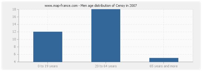 Men age distribution of Censy in 2007
