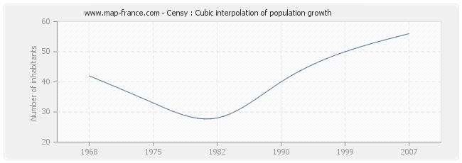 Censy : Cubic interpolation of population growth