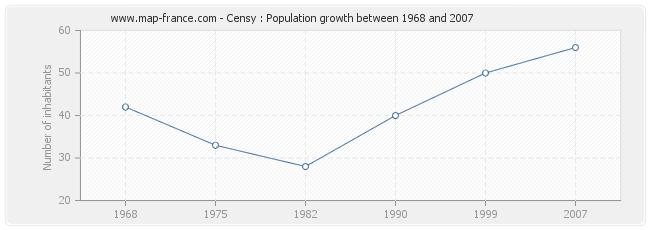 Population Censy