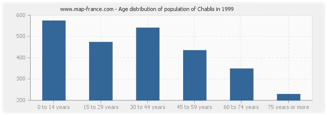 Age distribution of population of Chablis in 1999