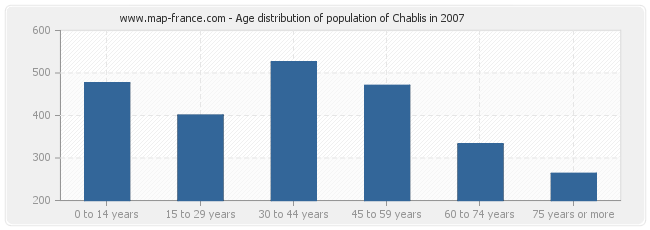 Age distribution of population of Chablis in 2007
