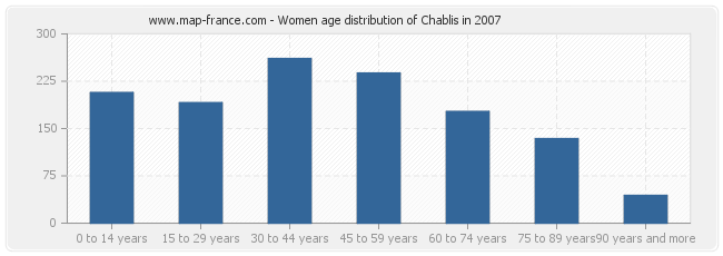 Women age distribution of Chablis in 2007