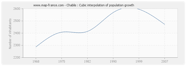 Chablis : Cubic interpolation of population growth